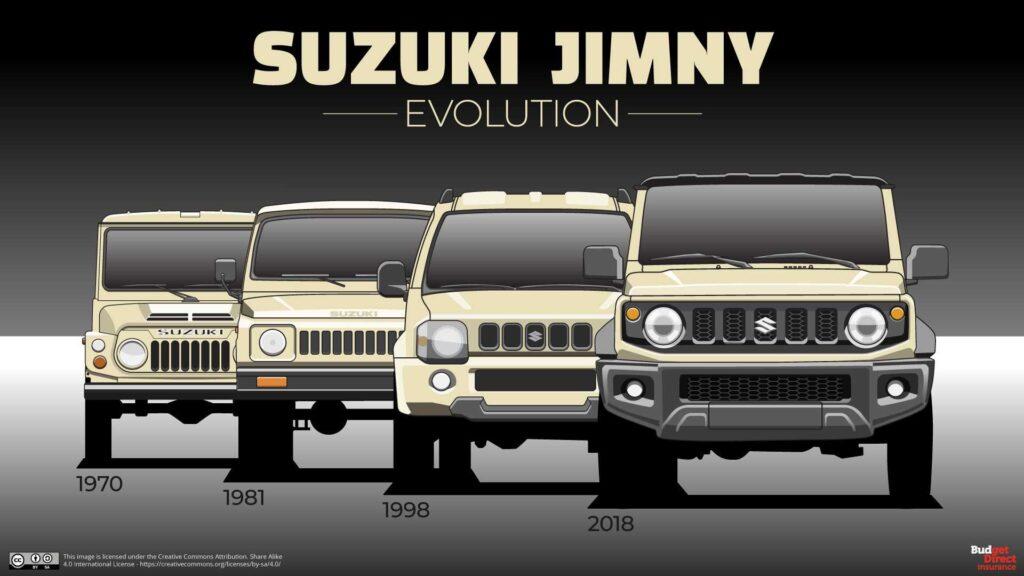 Ewolucja Suzuki Jimny – 4 generacje dzielnej mini-terenówki
